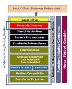 Imagen de la gestión por web